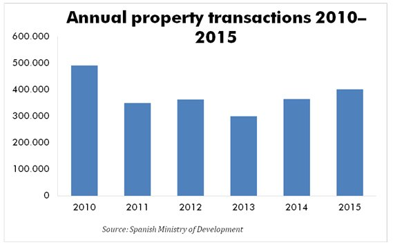 Spain property sales and prices reach new peak since crisis